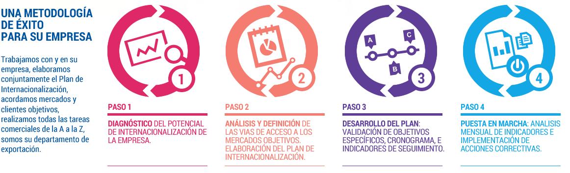 Asesoría exportación pymes internacionalización